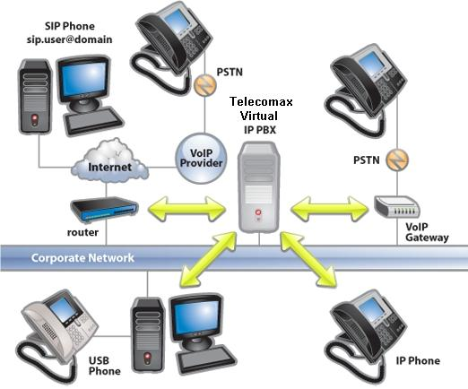 virtual ip pbx system